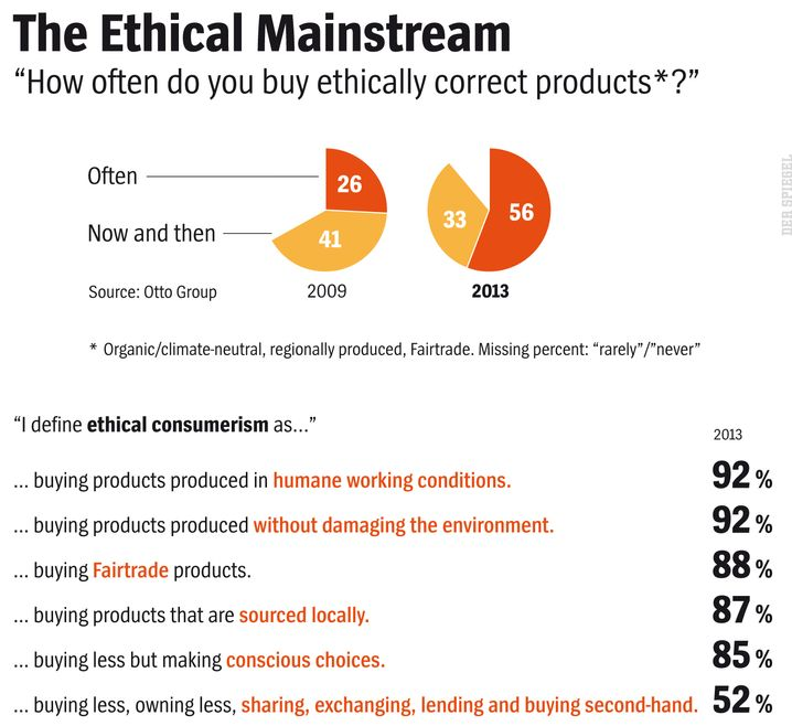 Graphic: Otto Group Poll on Ethical Consumerism