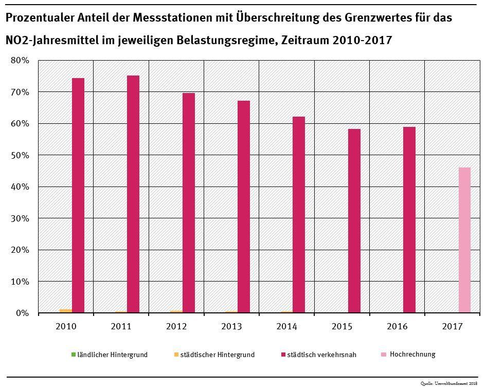 EINMALIGE VERWENDUNG Luftverschmutzung in Deutschland