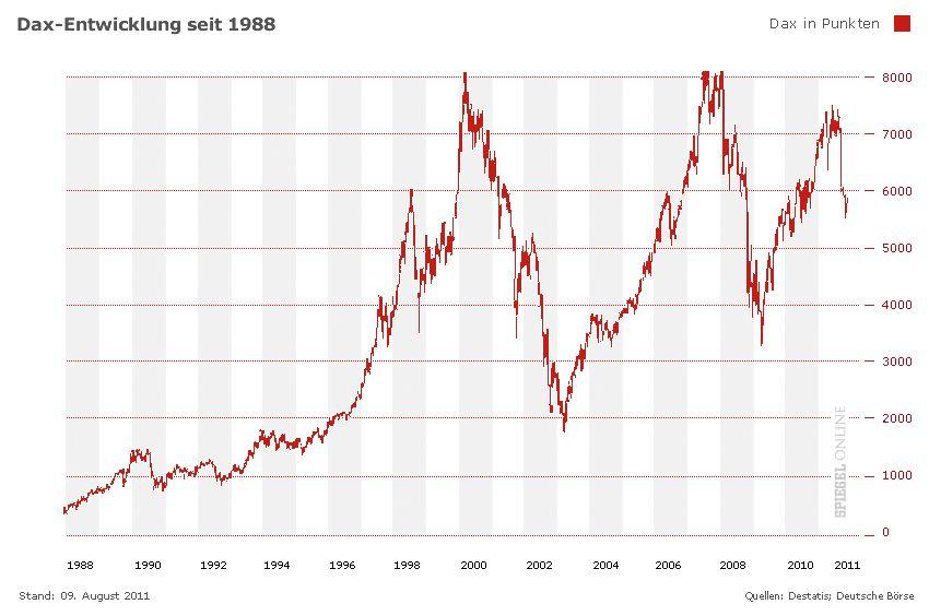 Chart Grafik Dax-Entwicklung seit 1988