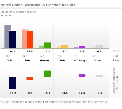 Graphic: North Rhine-Westphalia Election Results
