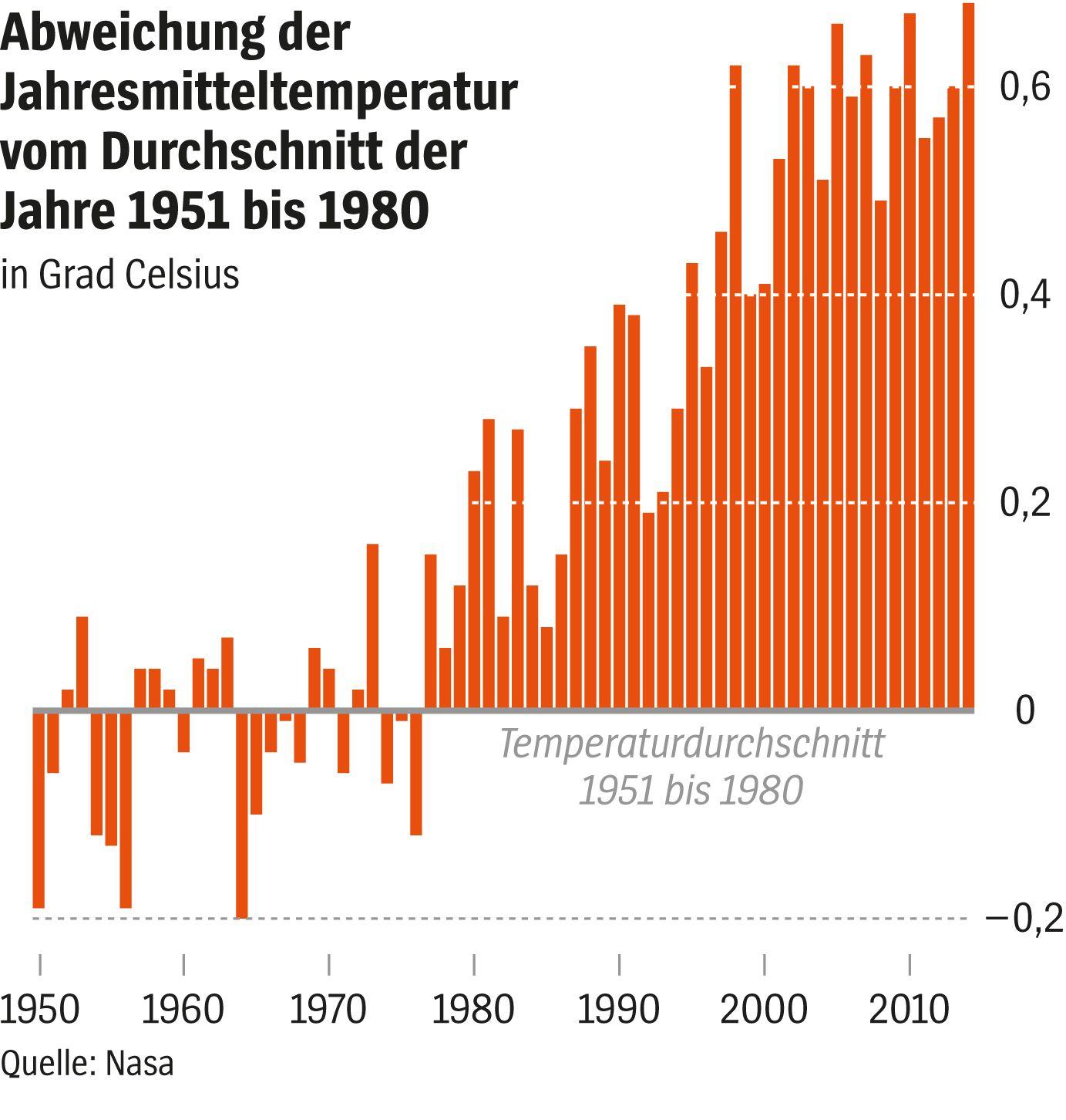 SPIEGEL 9/2015 Grafik Klimawandel / Jahresmitteltemperatur