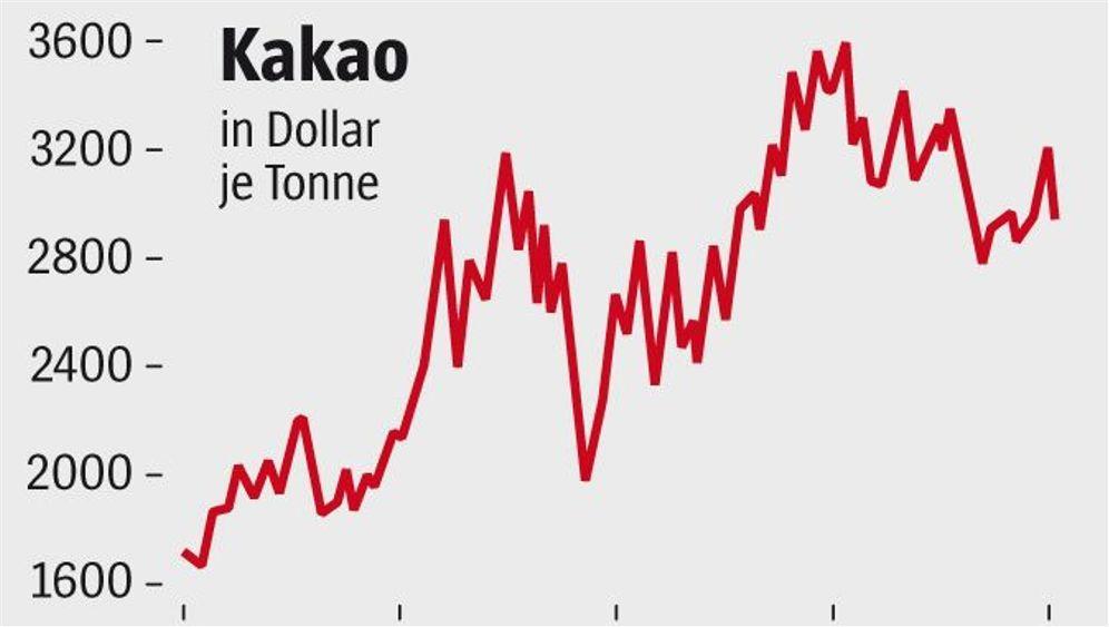 Währung: Die Preisfrage