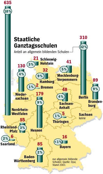 Nachsitzen: Bisher kaum Angebote in Deutschland