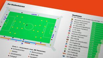 Der Bundesliga-Neustart - in Grafiken erklärt