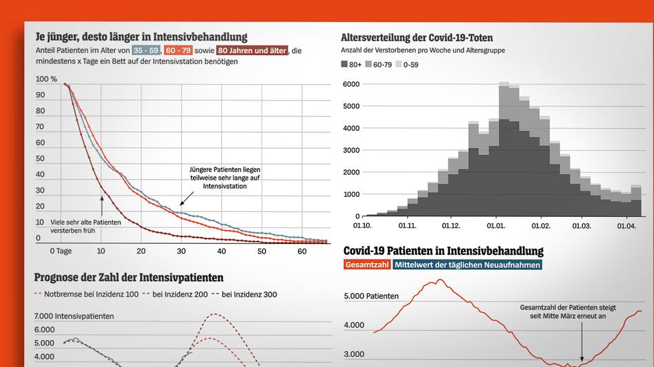 Visualisierungen zu den Covid-19-Todesfällen und der Lage auf den Intensivstationen