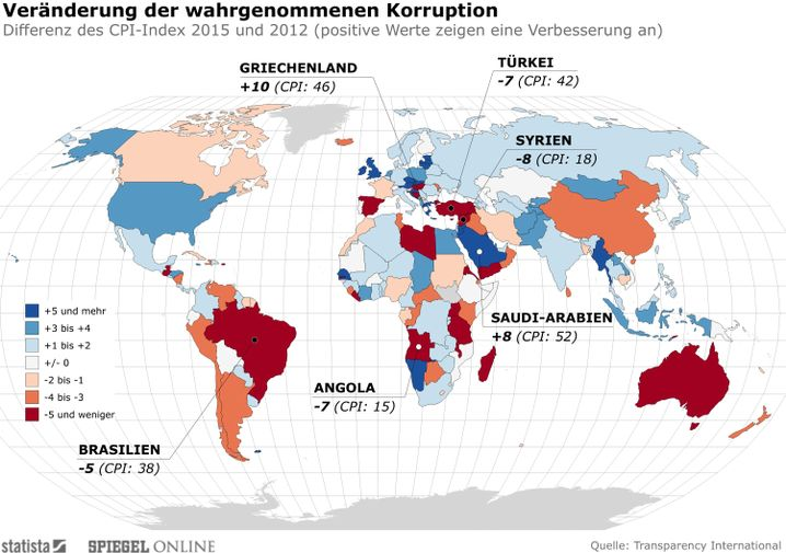Korruption Englisch