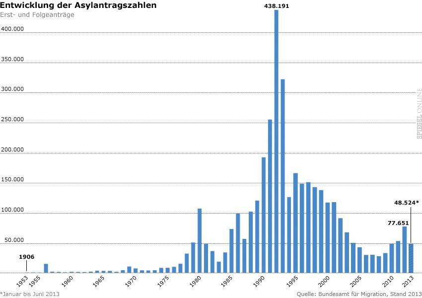 Grafik Entwicklung der Asylantragszahlen (Erst- und Folgeanträge 1953 bis Juni 2013)