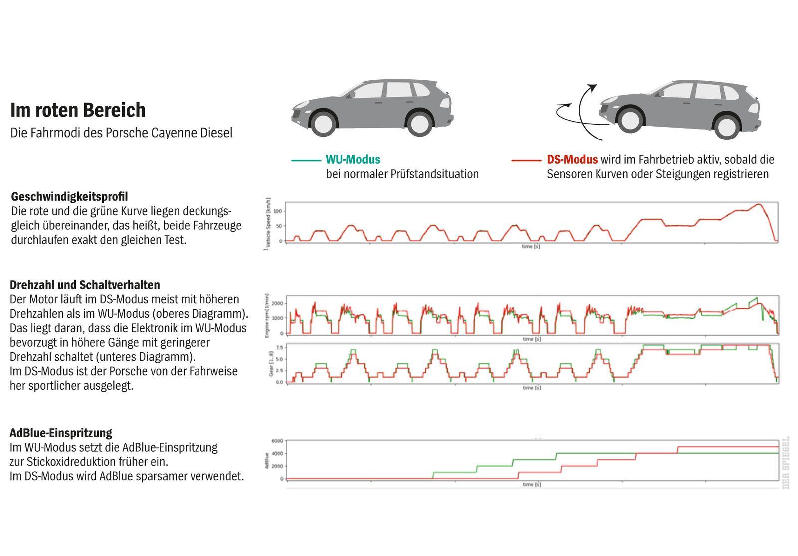 SP 24/2017, S.56 Grafik Porsche Dieselskandal