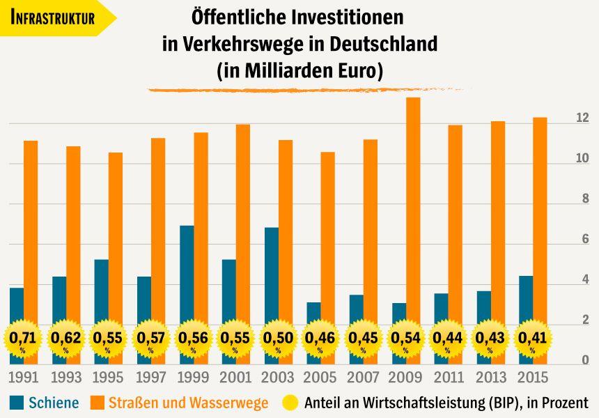 Grafik Öffentliche Investitionen in Verkehrswege in Deutschland