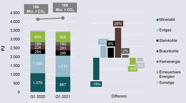 Der Primärenergieverbrauch und CO₂-Emissionen