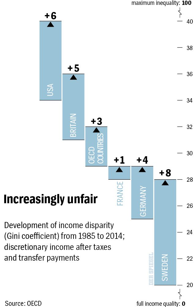 Graphic: Growing Inequality