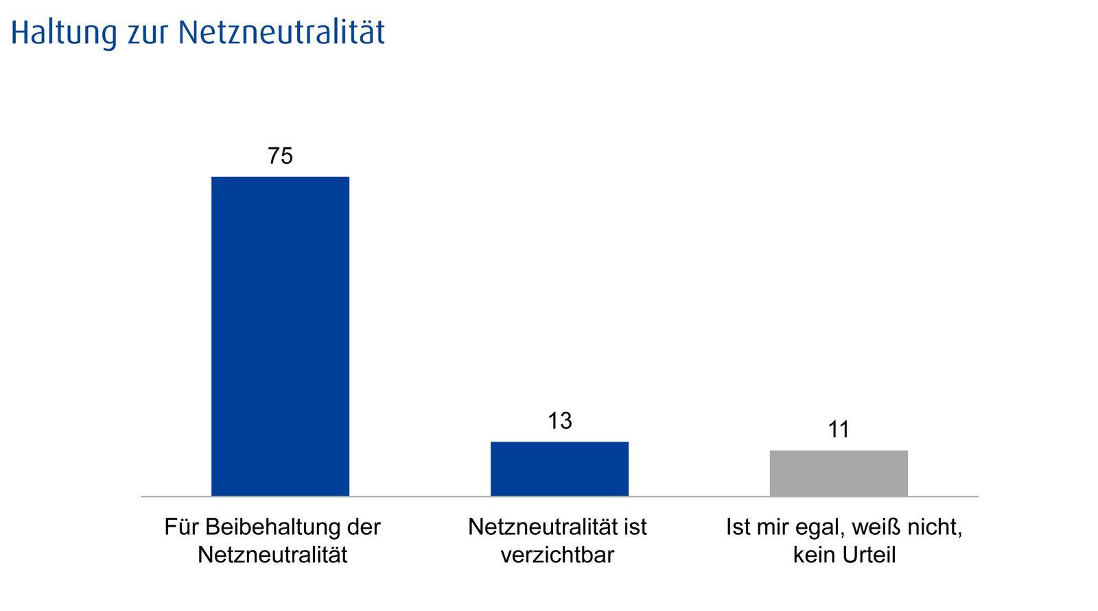 EINMALIGE VERWENDUNG Grafik/ Netzneutralität