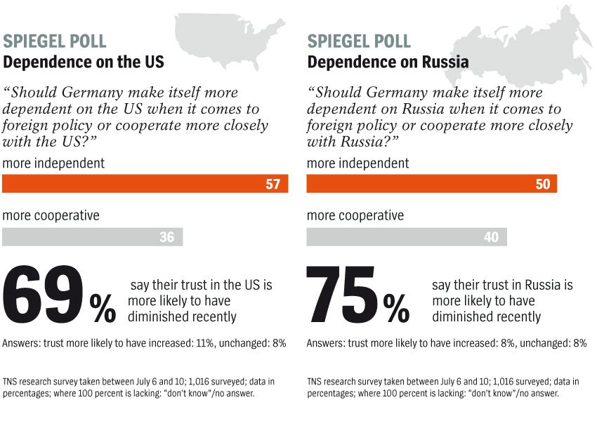 ENGLISCHE GRAFI -- DER SPIEGEL 28/2014 S. 20 / 21 - SPIEGEL Polls - Dependance on the US and on Russia