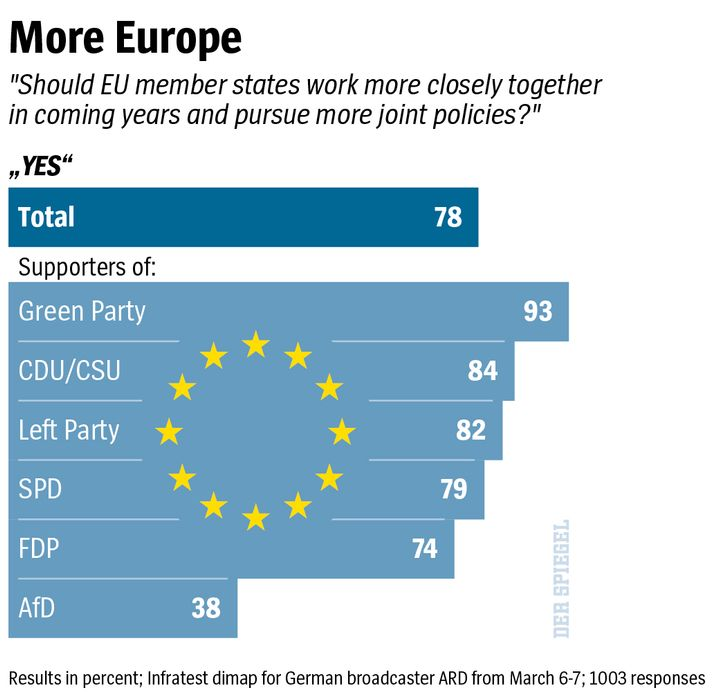 """More Europe""""Should EU member states work more closely together in coming years and pursue more joint policies?""""""""Yes""""TotalSupporters of:Green PartyCDU/CSULeft PartySPDFDPAfDResults in percent; Infratest dimap for German broadcaster ARD from March 6-7; 1003 responses"""