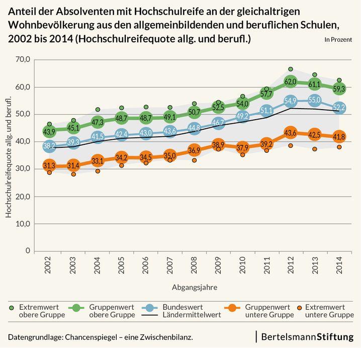 Anteil der Abiturienten im Zeitverlauf. Grün ist die Gruppe der bestplatzierten Länder, blau das Mittelfeld, orange die schlechtplatzierten Länder
