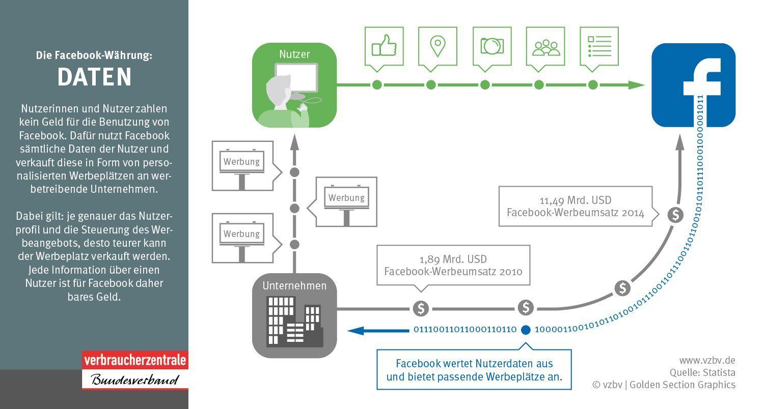 EINMALIGE VERWENDUNG Grafik Facebook/ Verbraucherschutz/ Werbung
