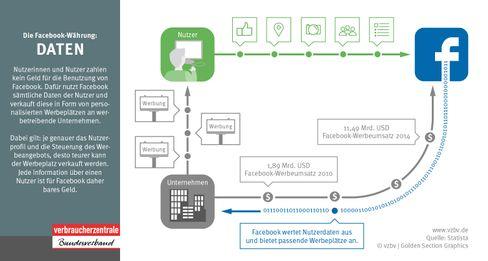 Dass Facebook an den Daten der Nutzer Geld verdient, will der VZBV unter anderem mit dieser Grafik deutlich machen