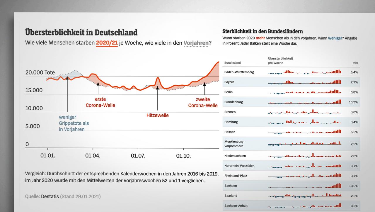 Corona-Jahr 2020: Keine deutliche Übersterblichkeit in Deutschland