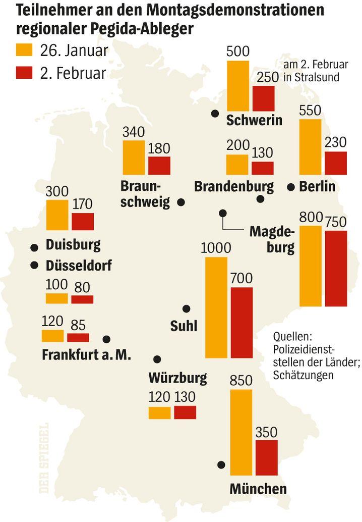 Zuspruch für Pegida-Ableger in Deutschland schwindet