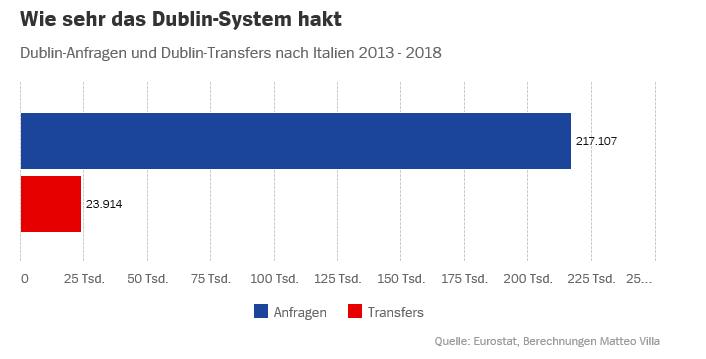 Dublin-System-1