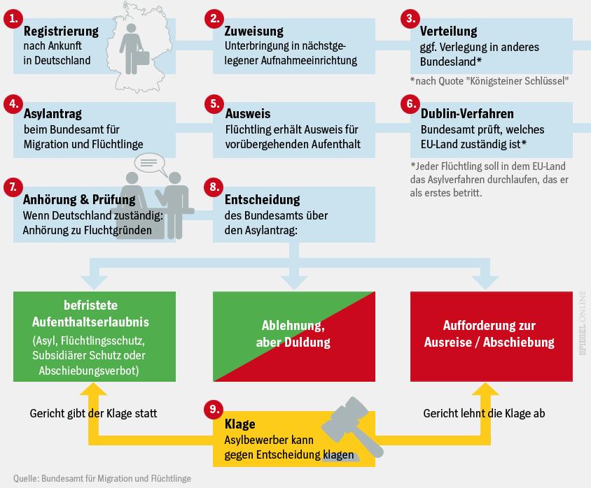 Asylverfahren_Grafik