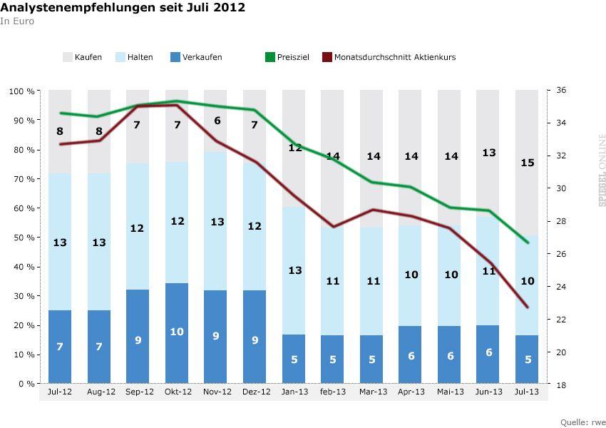 rwe - Analystenempfehlungen seit juli 2012