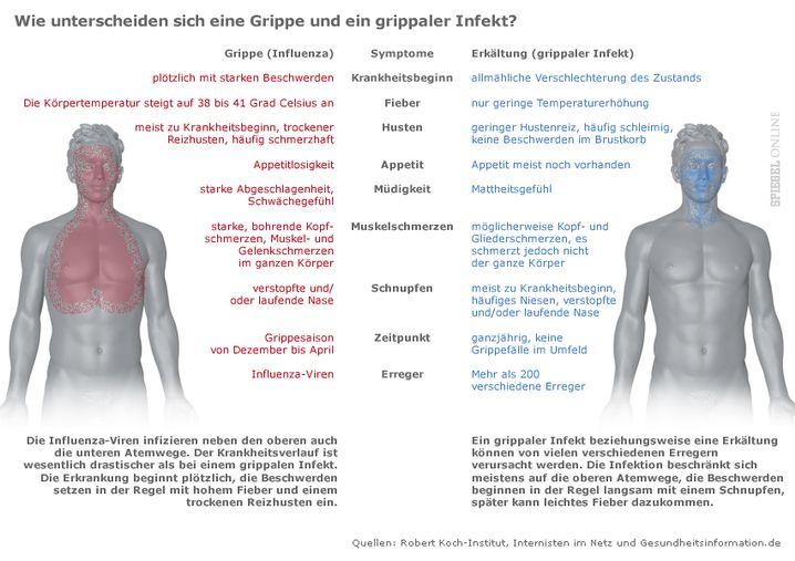 Erkältung oder echte Grippe? Die wichtigsten Unterschiede (bitte klicken)