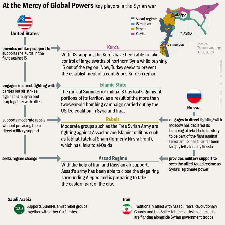 Englische Grafik - Key players in the Syrian war