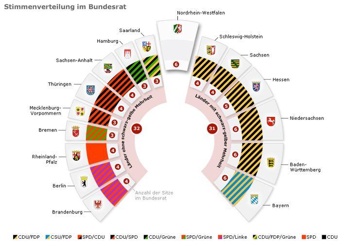Darum geht es bei der NRW-Wahl aus bundespolitischer Sicht: Wenn das Land aus dem schwarz-gelben Block im Bundesrat fällt, ist dessen bisherige Mehrheit in der Länderkammer dahin