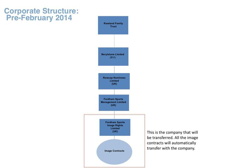 Berylstone Limited: Fordham's corporate structure leads to the Rowlands' family trust according to internal City documents.