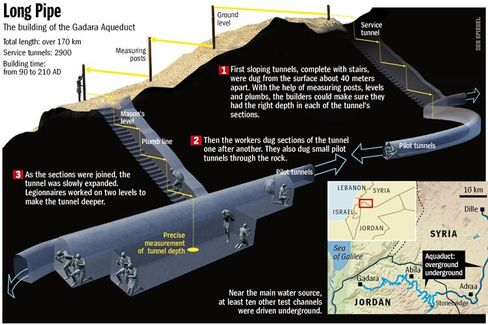 How the aqueduct worked.
