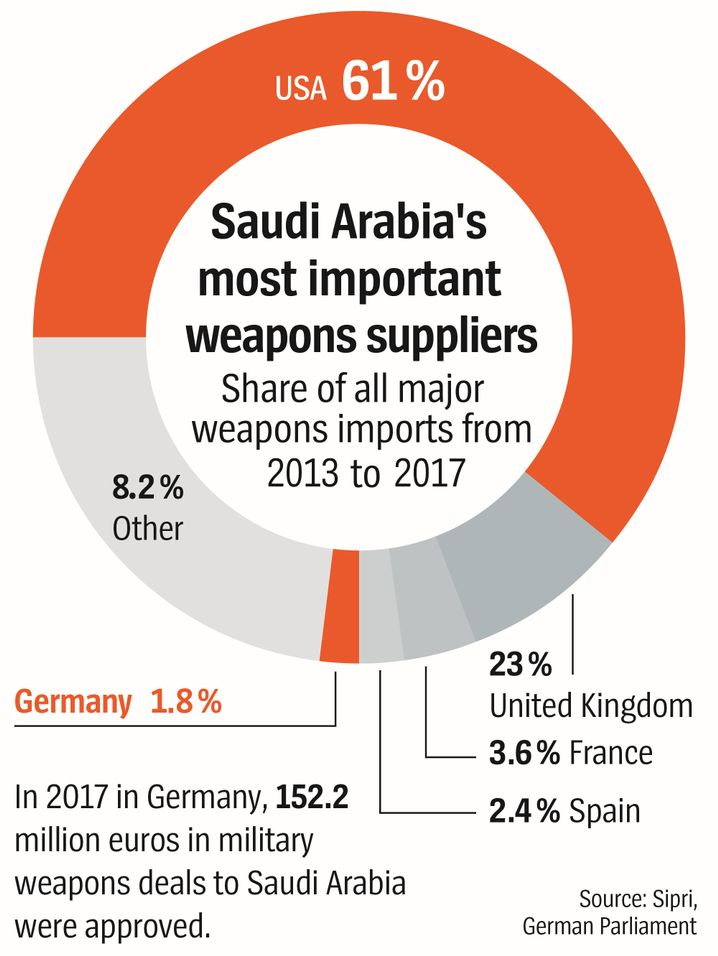 Graphic: Selling weapons to Saudi Arabia