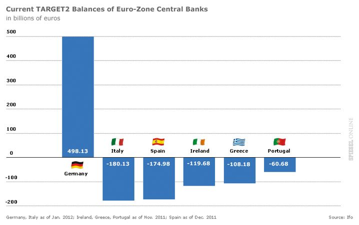 The Bundesbank's claims are set off by massive debts in crisis-stricken euro-zone countries.