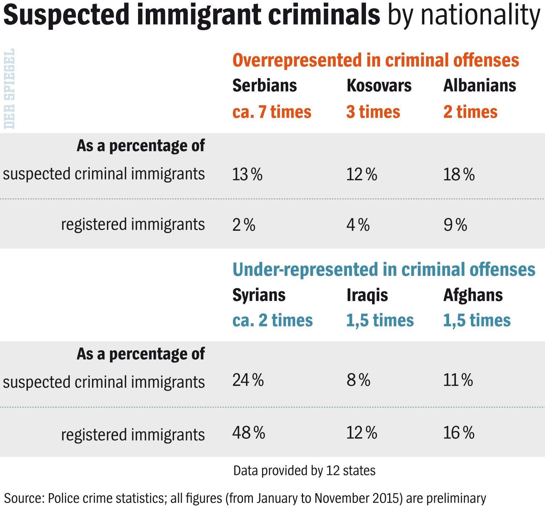 ENGLISH VERSION GRAFIK DER SPIEGEL 3/2016 Seite 22 - Suspected immigrant criminals