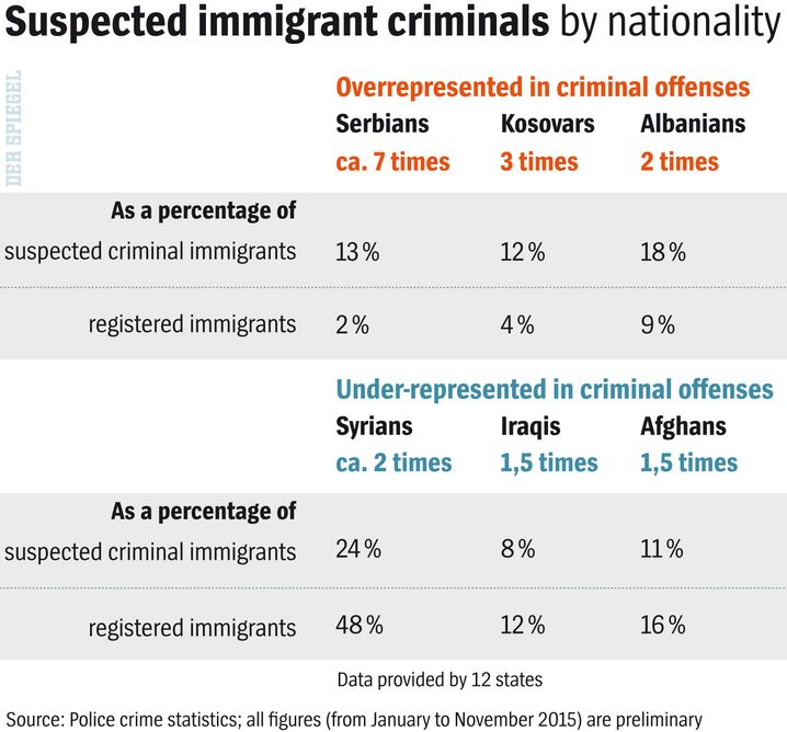 Suspected migrant criminals, by nationality