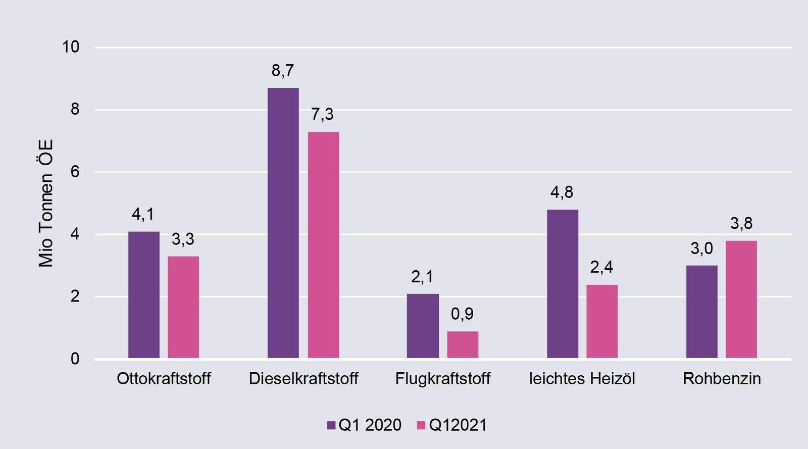 Verbrauch verschiedener Mineralölprodukte