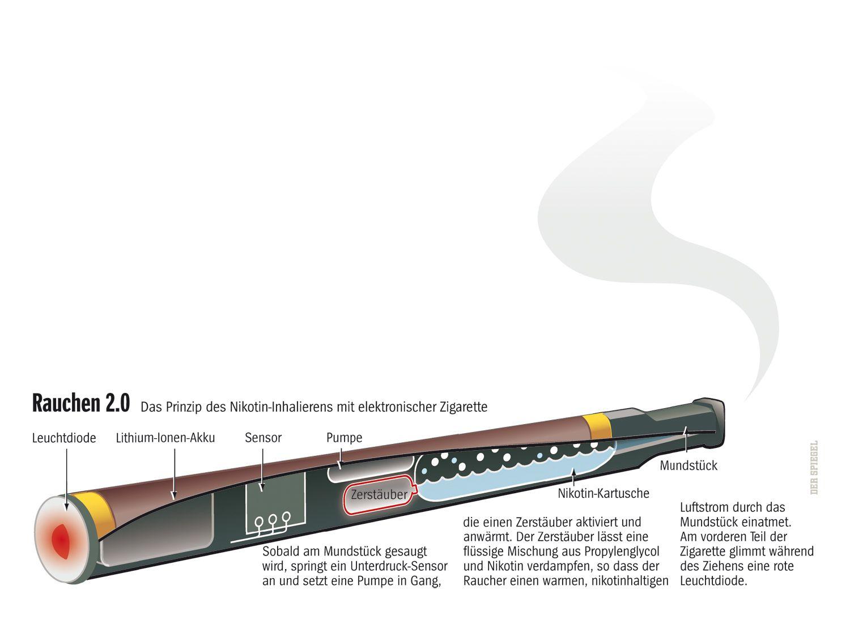 SPIEGEL 30/2008 S. 122 E-Rauchen Grafik Rauchen 2.0