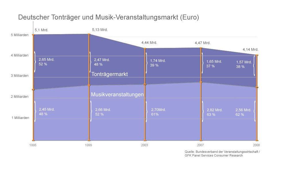 Musikmarkt version 2