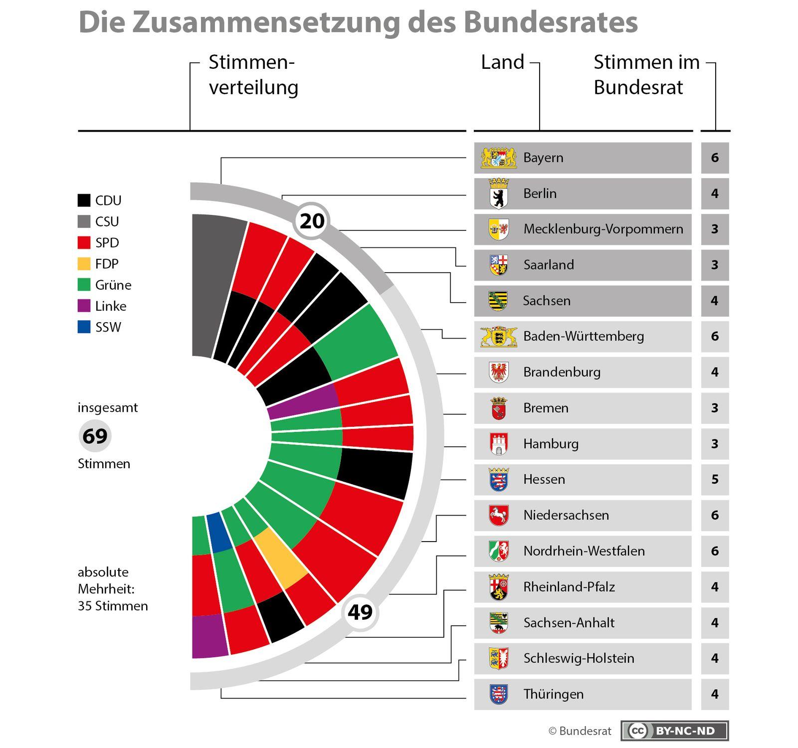 EINMALIGE VERWENDUNG Bundesrat