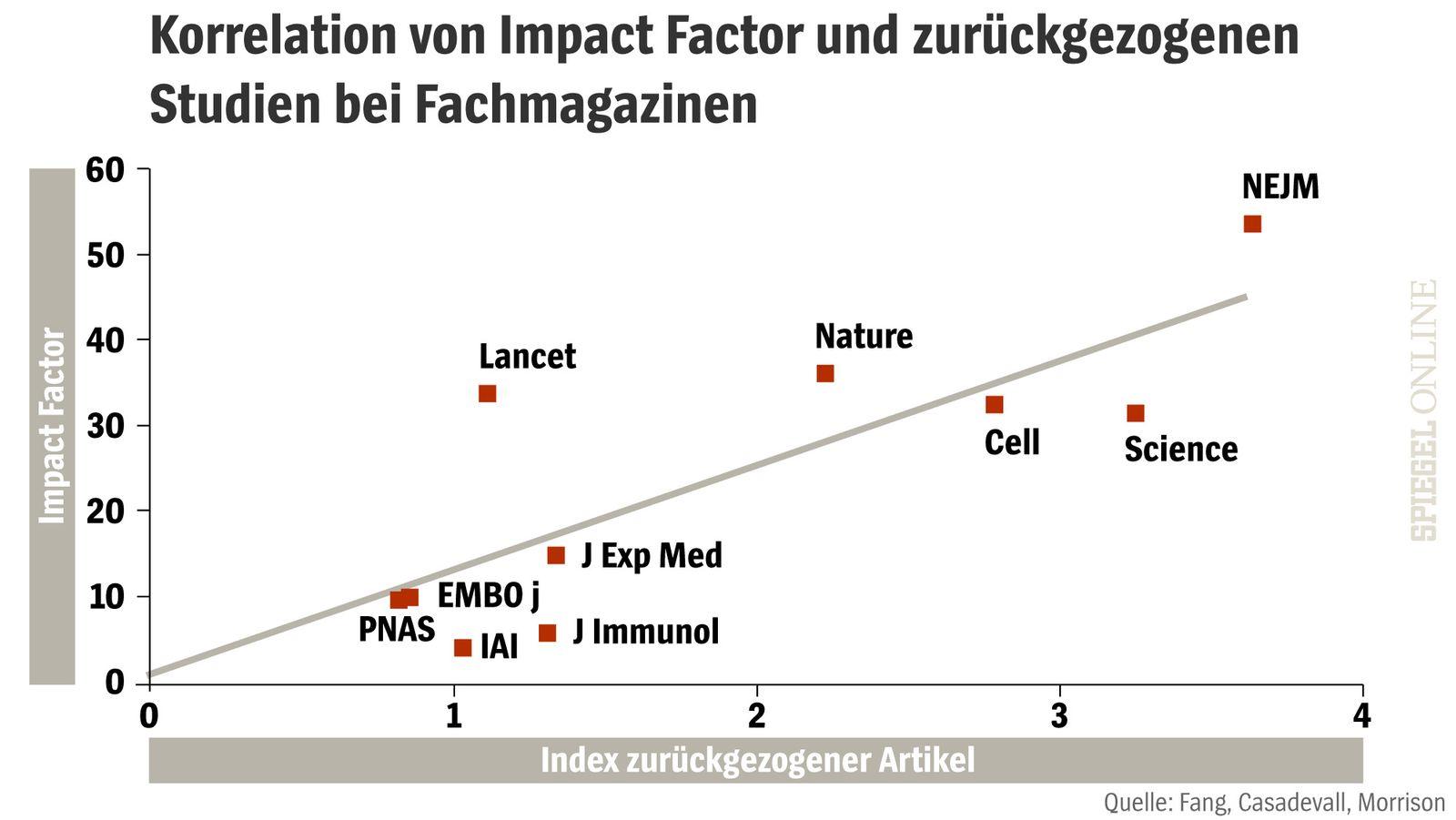 Korrelation Impact Factor