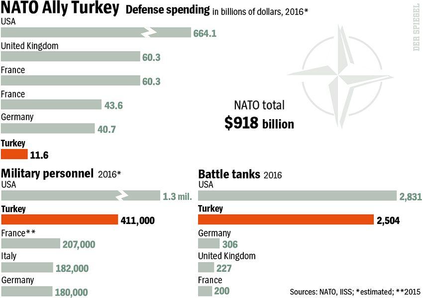 Graphic: Militärausgaben Nato / Türkei - DER SPIEGEL 30/2016 - Seite 16 - ENGLISH