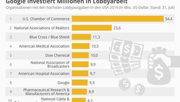 Lobbyausgaben in den USA (Grafik von Statista): Google hinter Dow Chemical