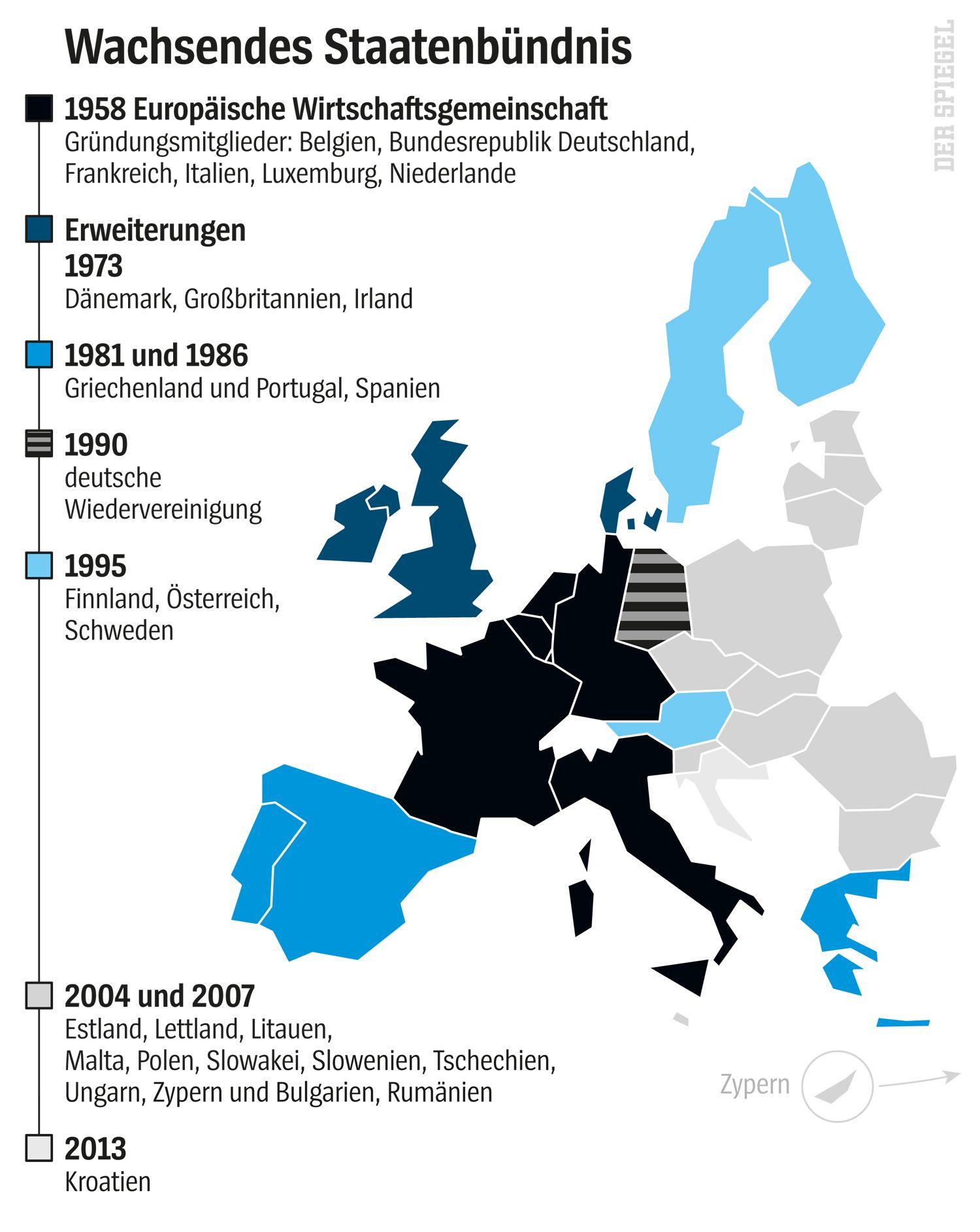 Grafik EU-Entstehung