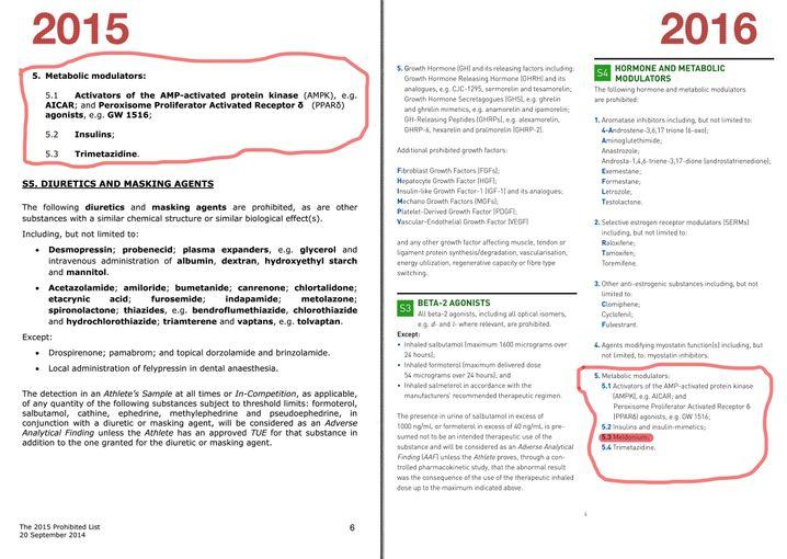 Listen der Dopingagentur Wada 2015 und 2016