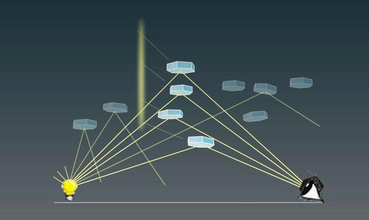 Schema: So entstehen Lichtsäulen zwischen Betrachter (rechts) und künstlicher Lichtquelle