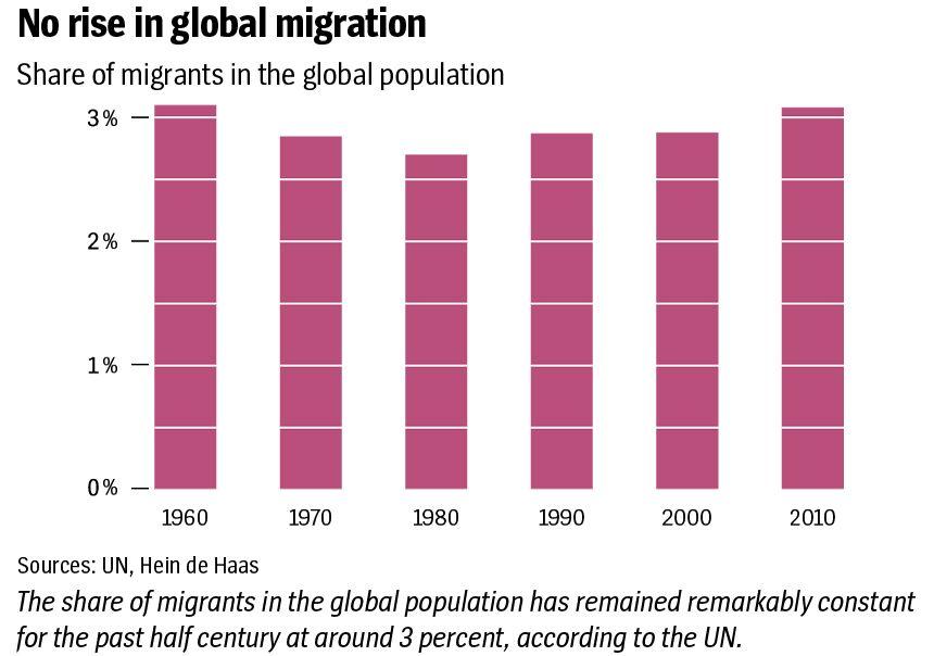english version Grafik DER SPIEGEL 9/2017 Seite 63 - No rise in global migration