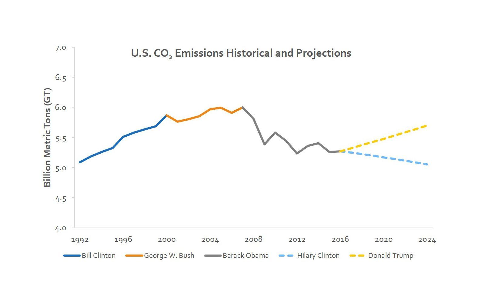 EINMALIGE VERWENDUNG CO 2 Emissionen/ Trump/ Clinton/ Tabelle