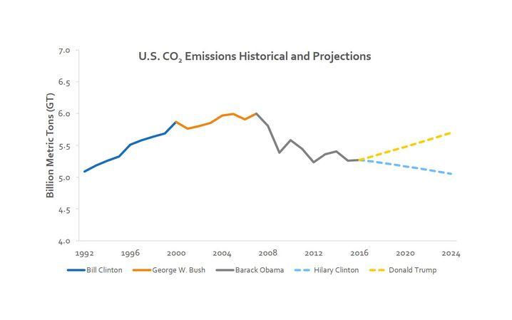 CO2-Emissionen der USA: Trumps Ankündigungen zufolge würden sie wieder steigen.