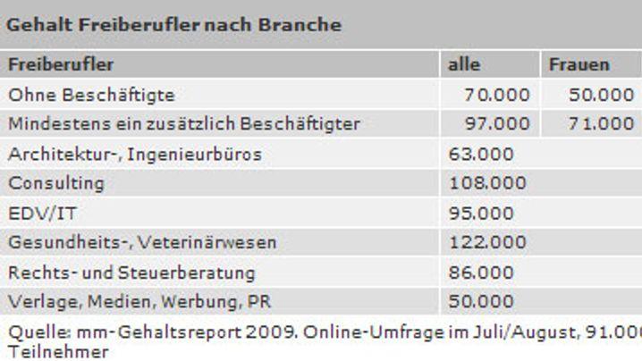 Gehaltsreport 2009: Nicht reich, aber zufrieden
