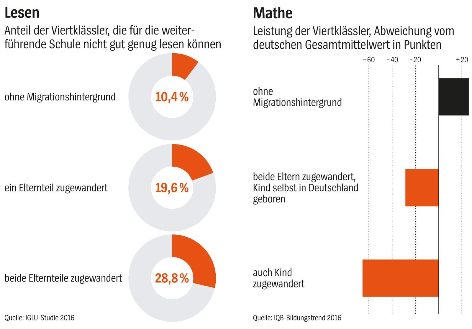 EINMALIGE VERWENDUNG SPIEGEL Plus SPIEGEL 14/2018 S. 36 Bildung Grafik Lesen/Mathe